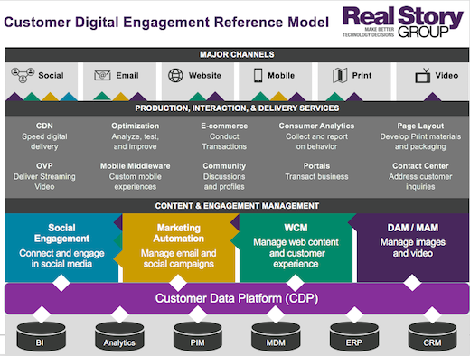 Customer Digital Engagement Reference Model