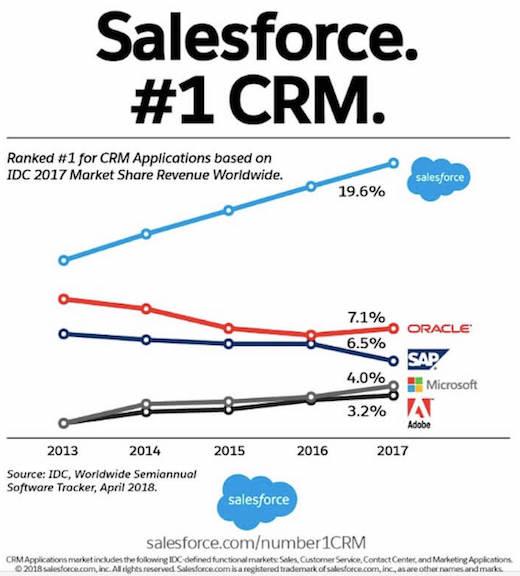 Salesforce Marketshare via IDC