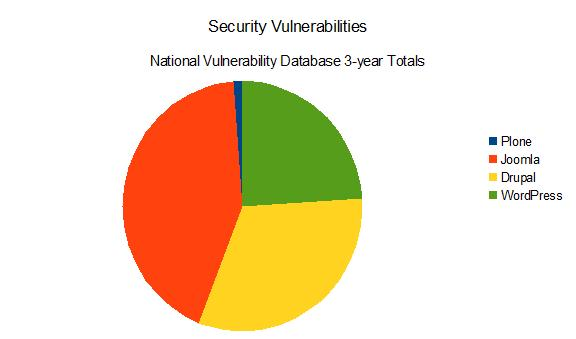 Plone Security Pie Chart