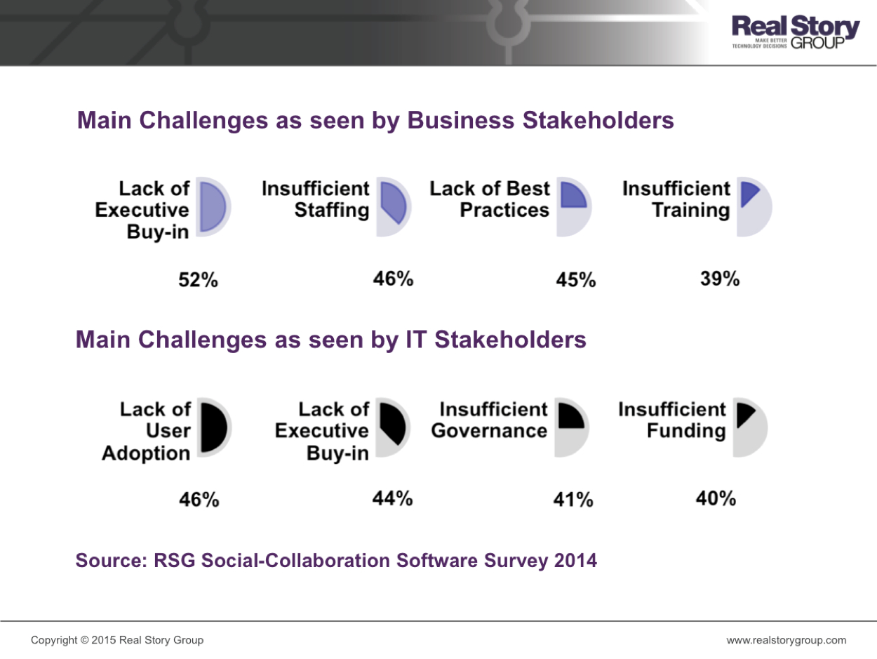 Main challenges faced by Business and IT are different
