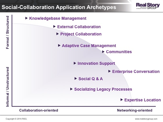 Canonical Social-Collaboration Scenarios
