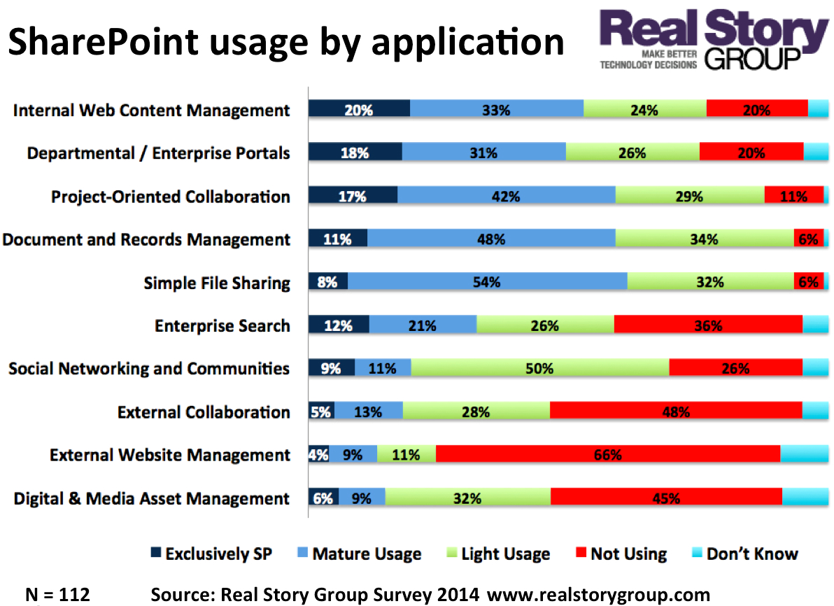 SharePoint usage by application. Findings from RSG Industry Survey