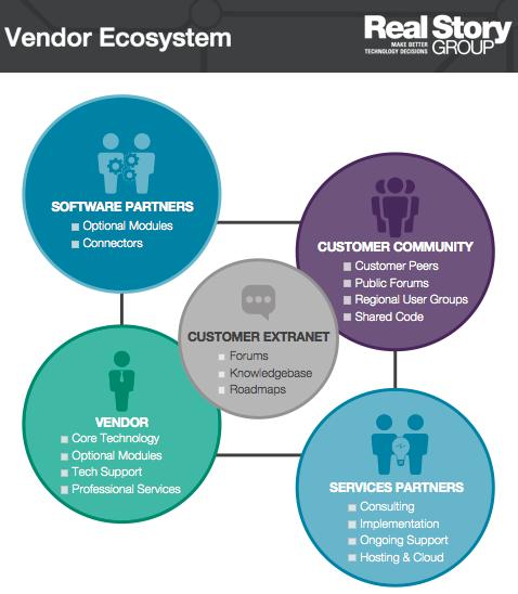 Vendor Ecosystem Infographic
