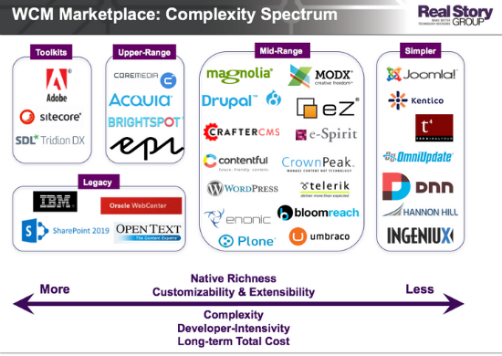 WCM Marketplace Complexity Spectrum