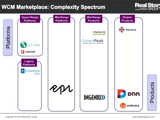 .NET vendors that RSG covers in the WCM Marketplace