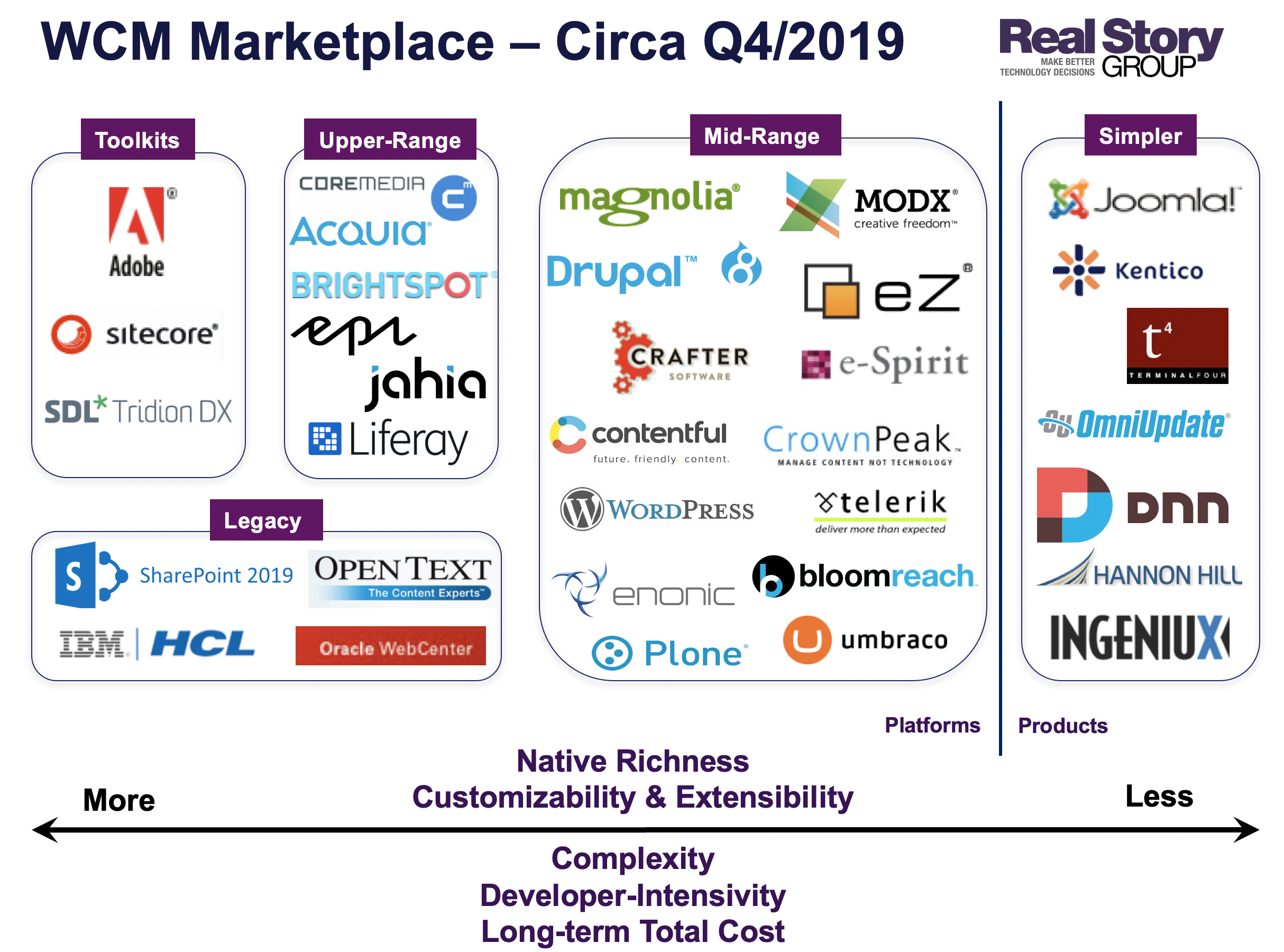 WCM Marketplace According to RSG, Circa 2019