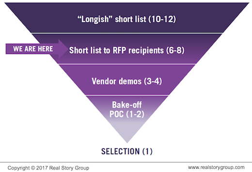 Vendor selection filter as inverted triangle