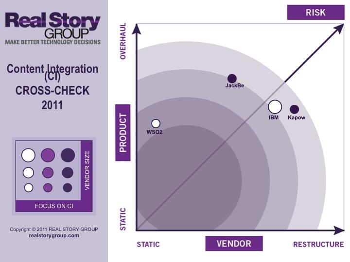 Content Integration Cross-check