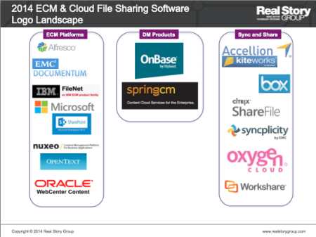 ECM and Cloud File Sharing Logo Landscape