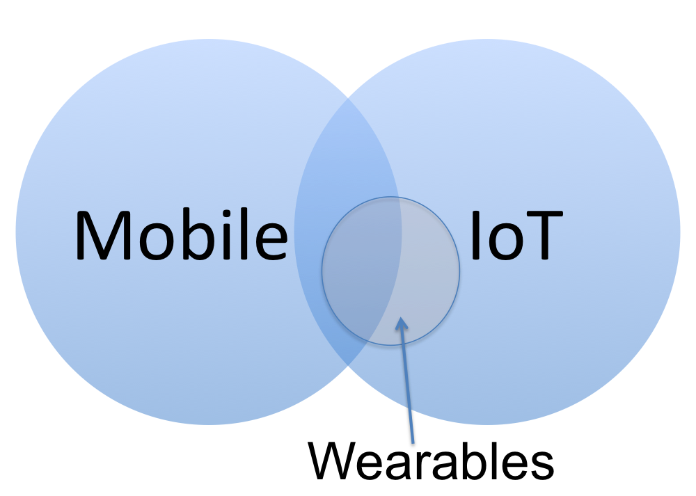 IoT, Wearables and Mobile