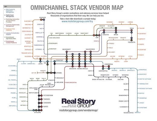 Real Story Group  Omnichannel Subway Map, 2019