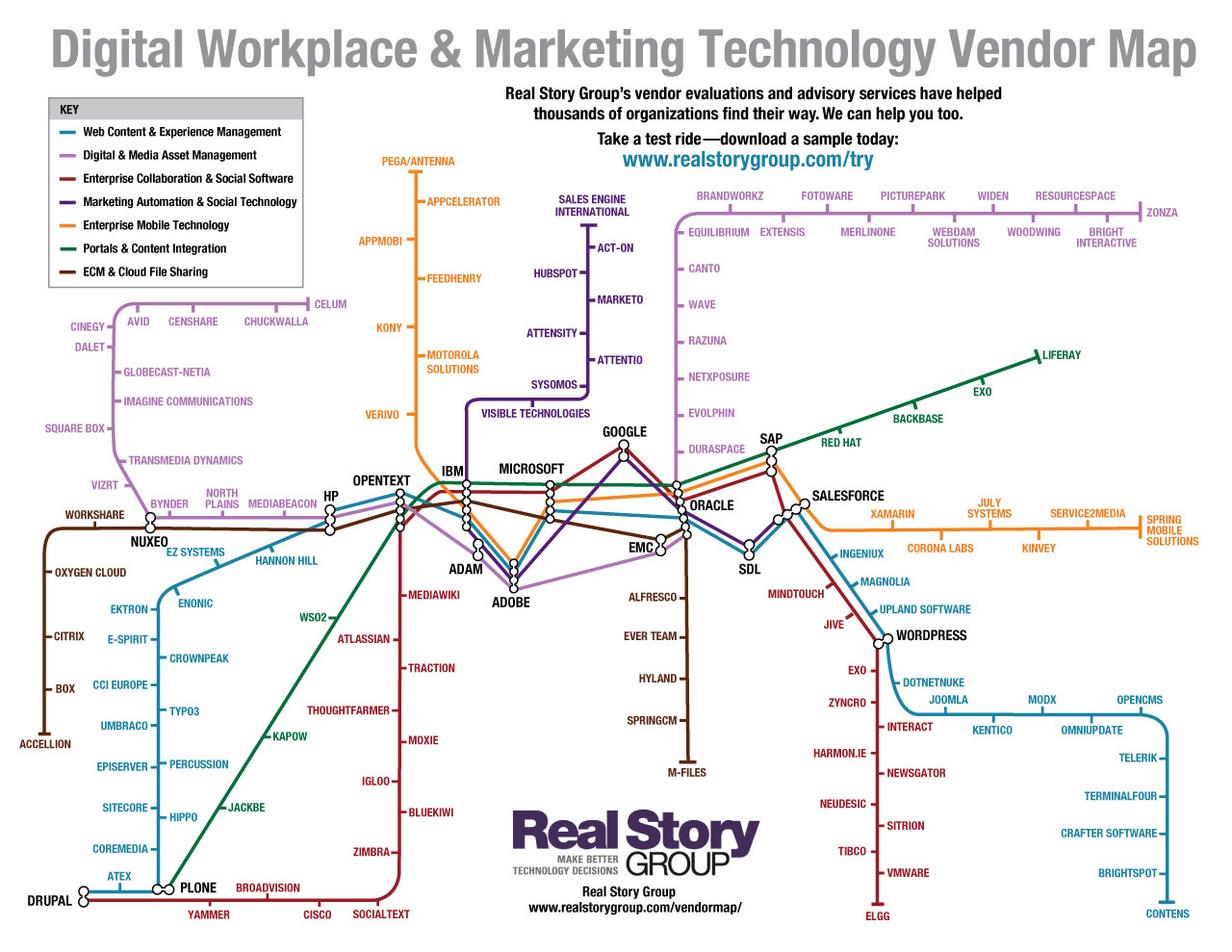 Subway Map Marketing.Digital Workplace And Marketing Technology Map 2015 Blog Real