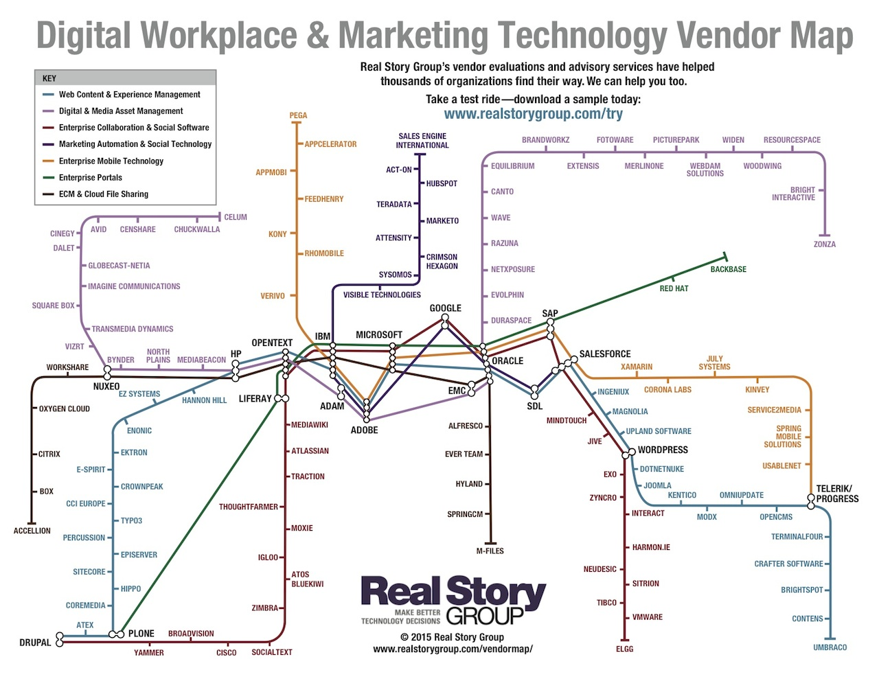 Technology Roadmap Subway Map.Updated 2012 Vendor Subway Map Blog Real Story Group