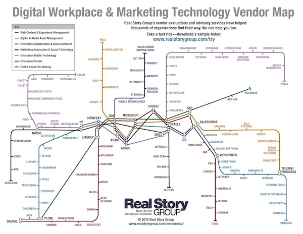 Subway Map Marketing.2015 Vendor Map The Big Picture Blog Real Story Group