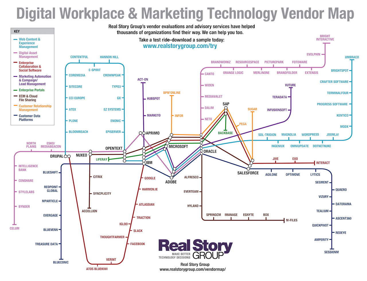 Vendor Map From The Real Story Group Real Story Group