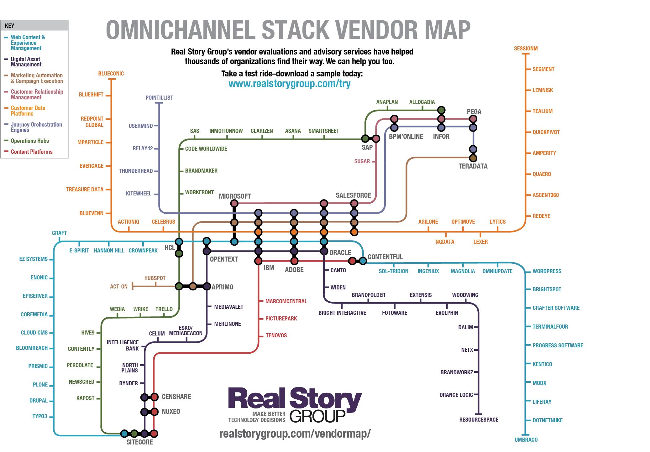 2019 Omnichannel Vendor Map
